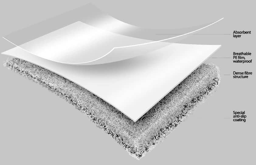 Temporary Floor Protection Fleece Cover Mate - ICI