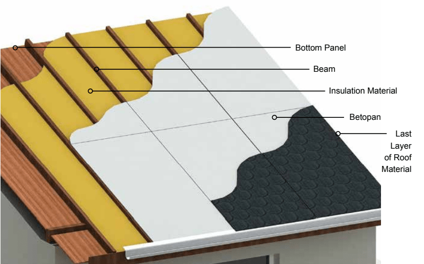 Fiber Cement Board Roofing Application - ICI BUILDING SUPPLIES