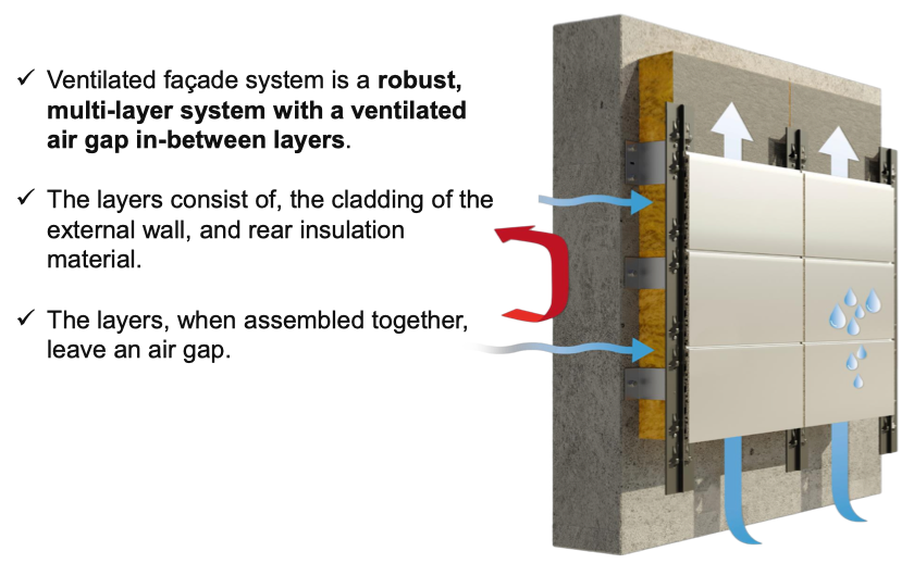 Cement Board Ventilated Facade System | ICI Building Supplies